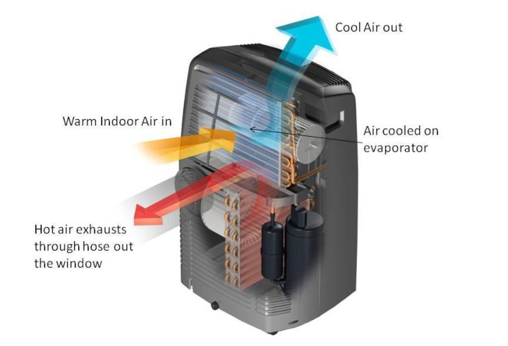 the working of air conditioner