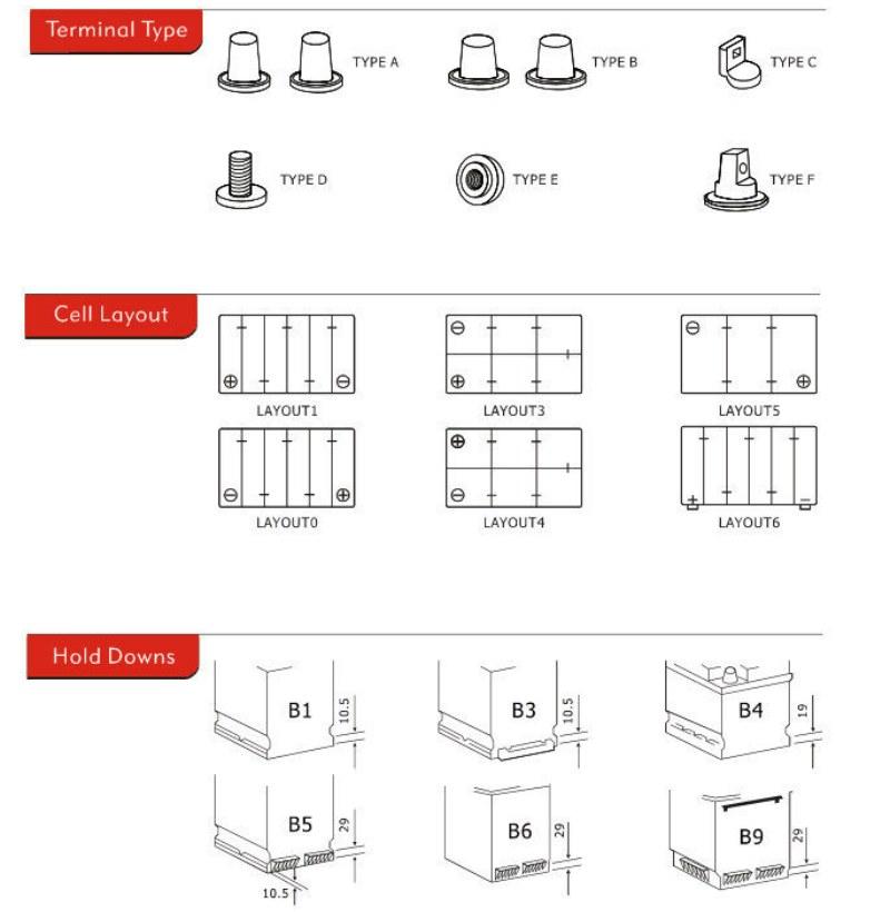 diagrammi utili o un numero nelle specifiche